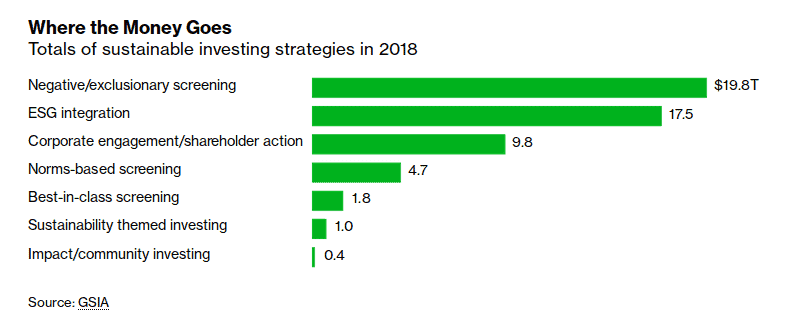 Source: GSIA, https://www.bloomberg.com/graphics/2019-green-finance/